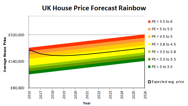 UK house price forecast 2016
