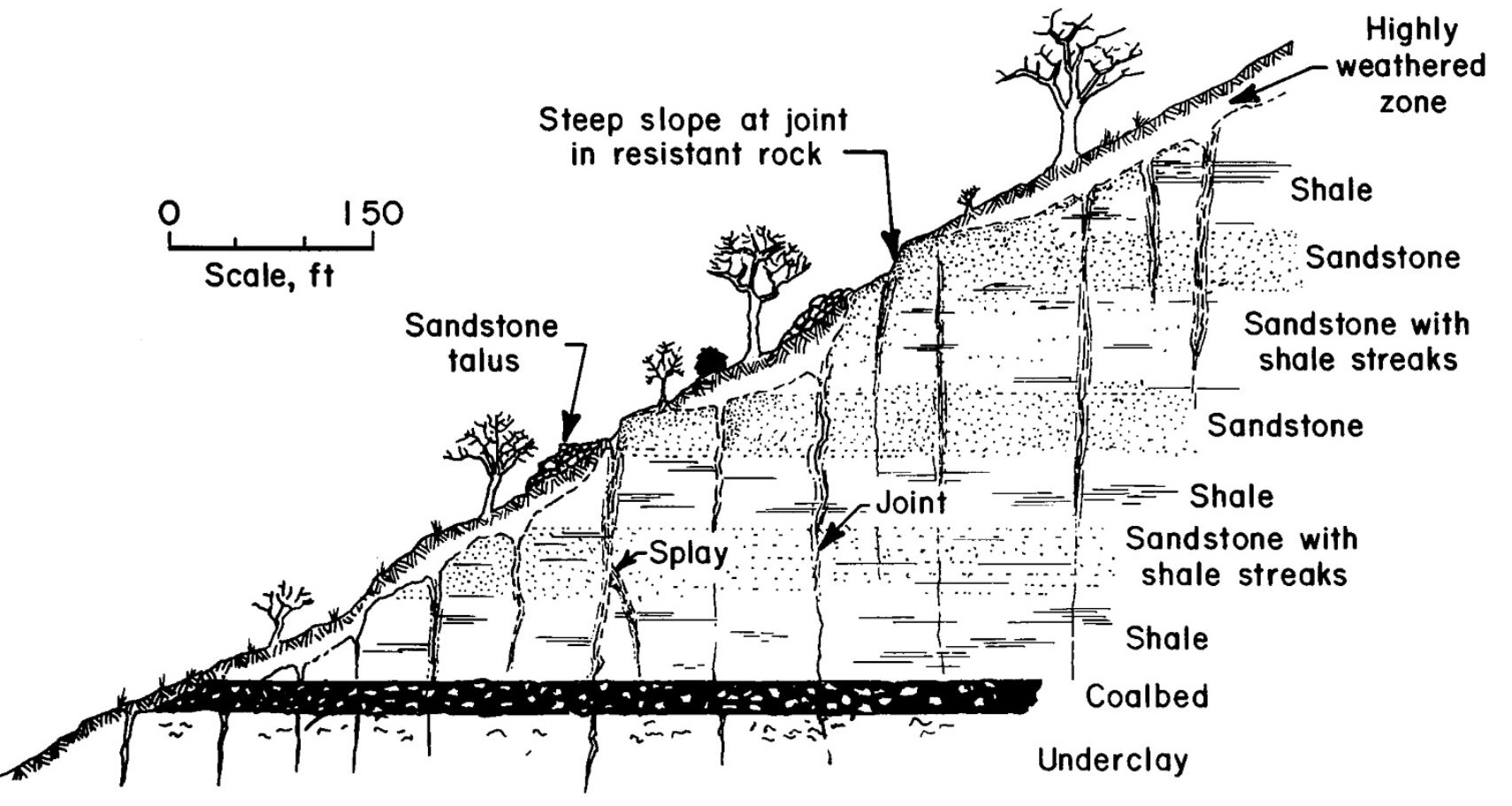 Stress Release Fractures Hill Seams Coal Mining Geology