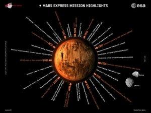 marte1 Mars_Express_mission_highlights_node_full_image