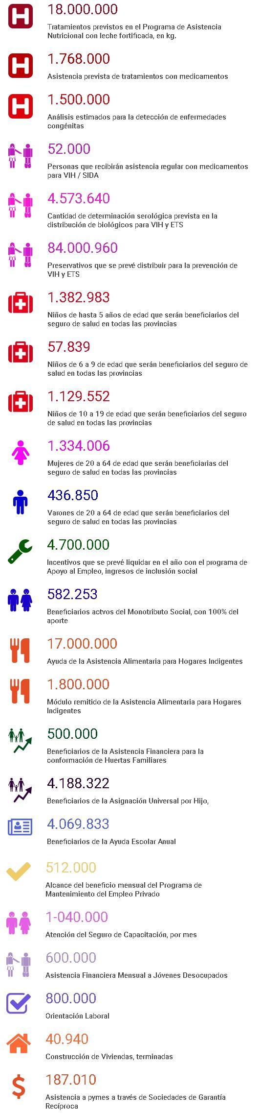 beneficiarios-de-los-programas-de-ayuda-y-asistencia-social