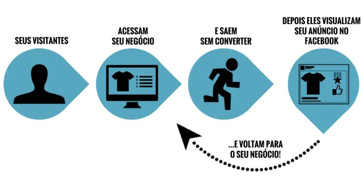 como-funciona-remarketing-facebook-ads