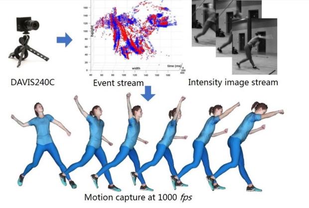 Capture de mouvement à grande vitesse : une seule caméra neuromorphique pourrait changer la donne