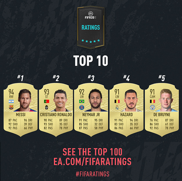 Top 10 Joueurs FIFA 20