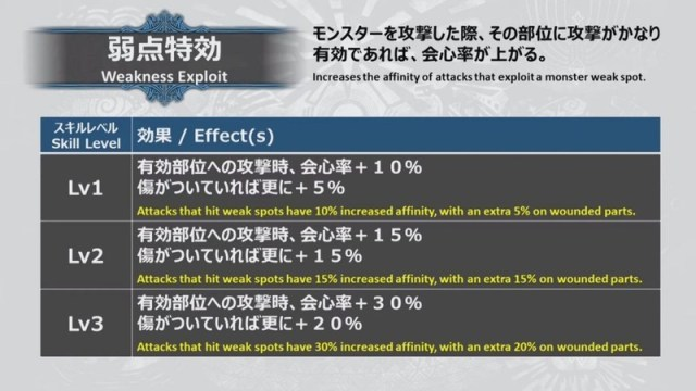 MHW Iceborne Weakness Exploit Changes
