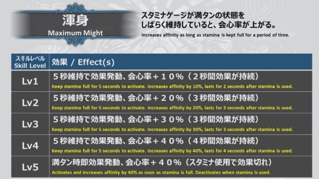 MHW Iceborne Maximum Might changes