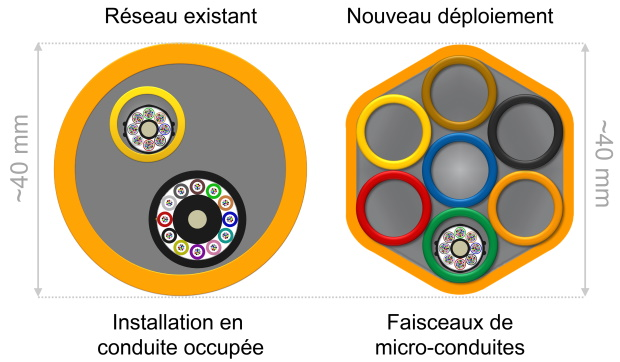 L�espace : la nouvelle frontière des réseaux de fibre optique