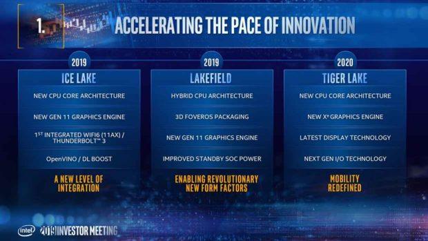 Architecture processeur - présentation Intel 2019