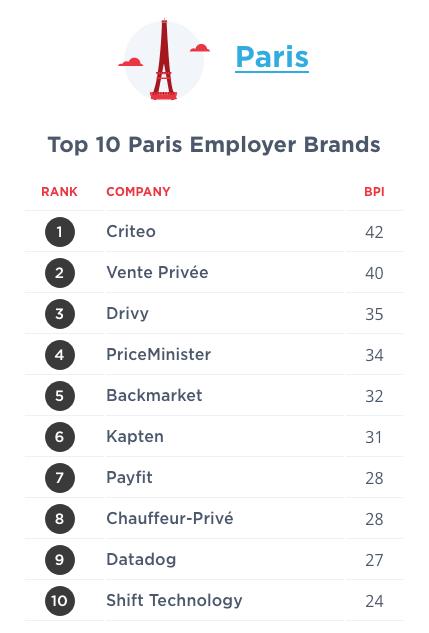 Entreprises tech Paris