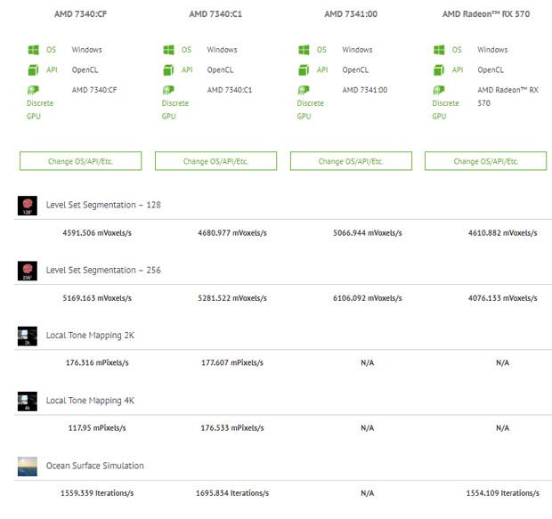 Radeon RX Navi 14 dans la base de données du benchmark ComputBench