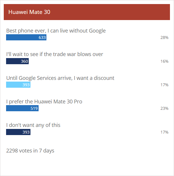 Weekly poll results: people love the Huawei Mate 30 duo, but aren't keen to buy without Google