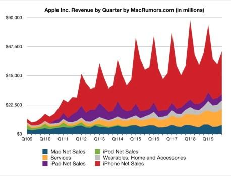 Apple Reports 4Q 2019 Results: $13.7B Profit on $64B Revenue