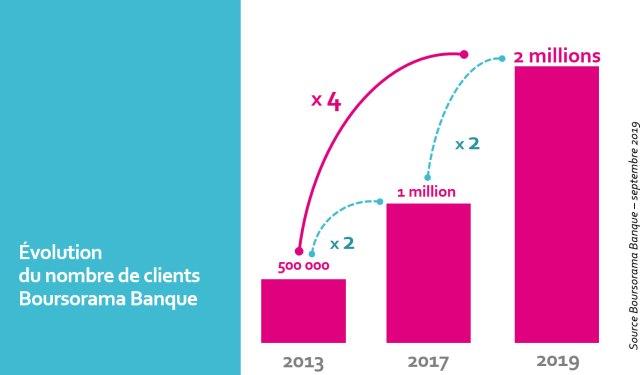 Évolution du nombre de clients Boursorama