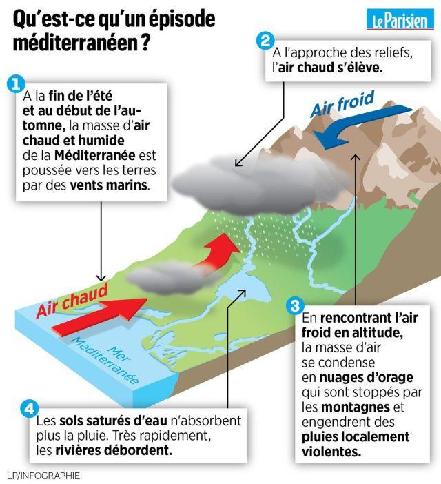 Hérault : «En dix minutes, on était dans un mètre d'eau»
