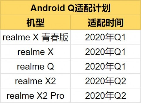 Here's when Realme will release Android 10 update in China