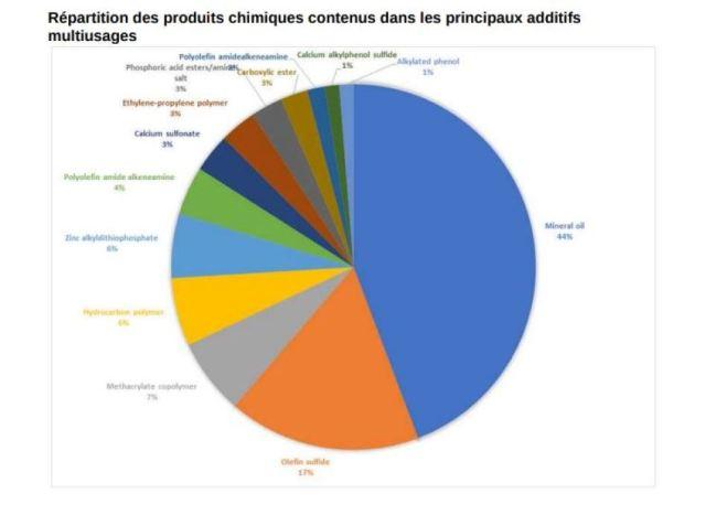 Répartition des produits chimiques contenus dans les principaux additifs multiusages.