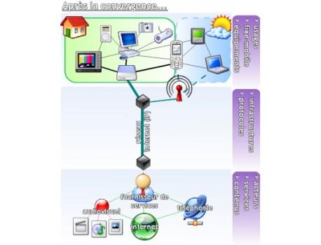 L'intérêt de la convergence fixe – mobile
