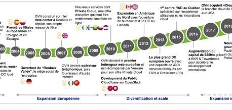 OVH change de nom, et passe au cloud computing