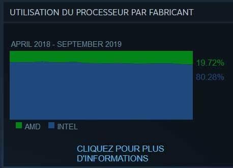 PC Gaming, Intel n'arrive pas à stopper AMD, bilan