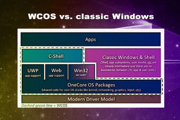 Qu'est-ce que Windows 10X ? Tout ce que vous devez savoir sur le système d'exploitation double écran de Microsoft