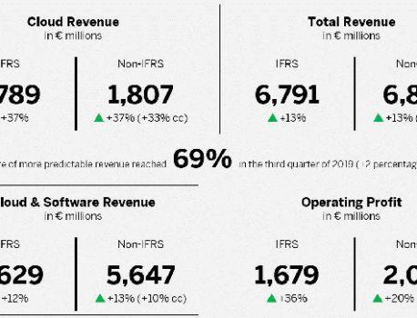 Trimestriels : SAP peut remercier le Cloud et Microsoft