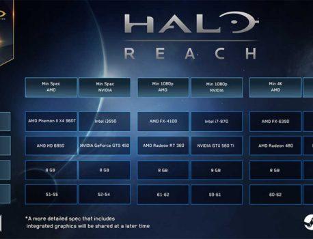 Halo Reach et du 4K à 60 fps, votre PC va-t-il tenir le choc ?