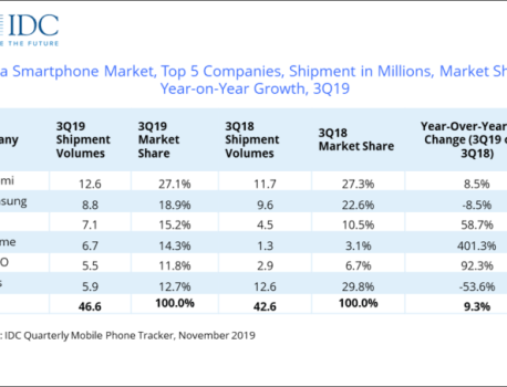 India's smartphone market is growing but Samsung loses ground to China