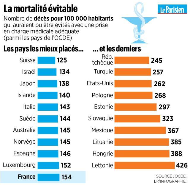 La France en bonne santé, malgré l'alcool et les antibiotiques