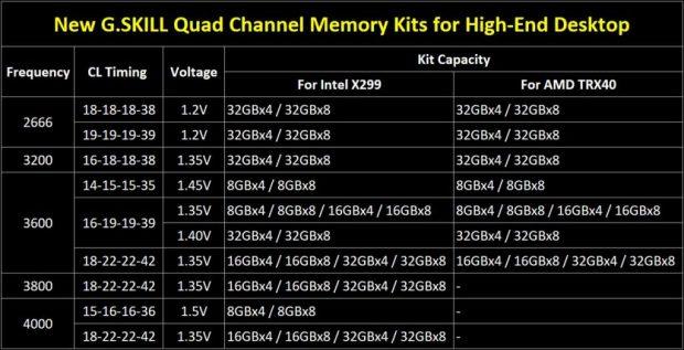 Kits Quad Channel 256 Go Trident Z Royal et Trident Z Neo