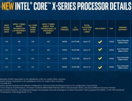 Processeurs Core X-Series Cascade Lake-X , patience mais jusqu'à quand ?