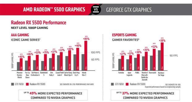 Carte graphique AMD Radeon RX 5500
