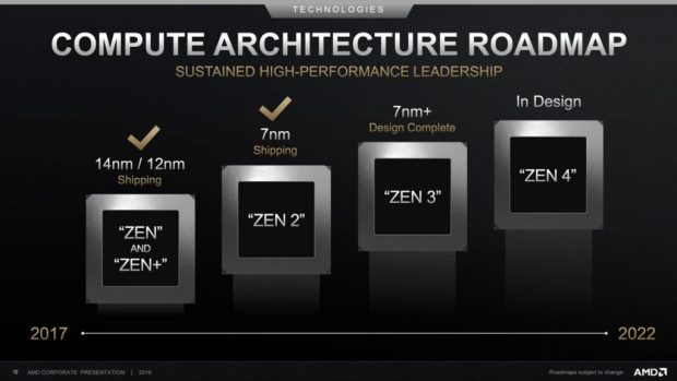 Architecture Zen - Roadmap d'AMD