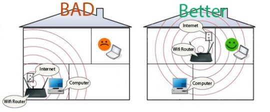 Wi-Fi Router Placement