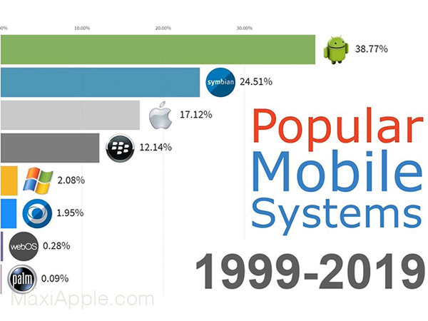 meilleurs smartphones ios iphone infographie animee 01 - Ascension et Déclin des iPhone et iOS en 12 Ans (video)