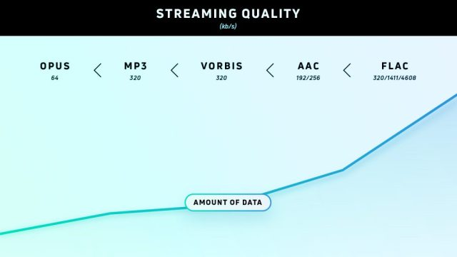 A graph showing the quality of different formats for music streaming services