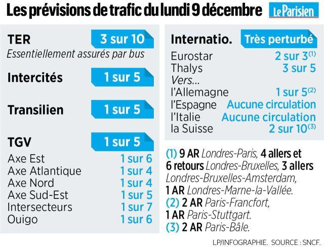 Grève SNCF et RATP : les prévisions de trafic, ligne par ligne, pour ce lundi 9 décembre
