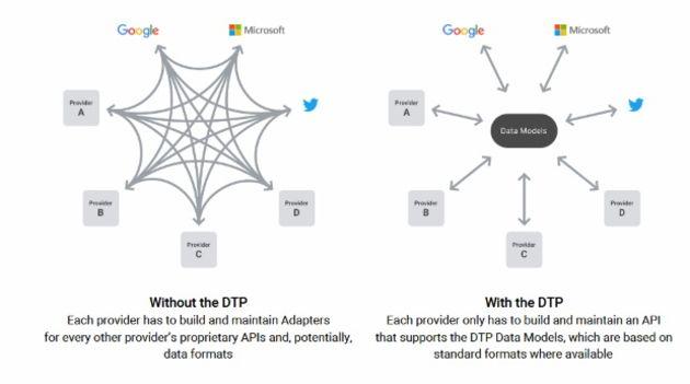 Projet DTP : Facebook annonce un nouvel outil de transfert d'images et de vidéos vers Google Photos