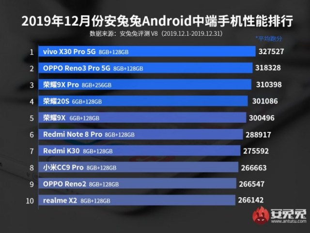 AnTuTu releases its Android power rankings, topped by vivo iQOO Neo 855 racing