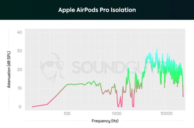 AirPods Pro isolation graph showing solid active noise cancelling across entire range