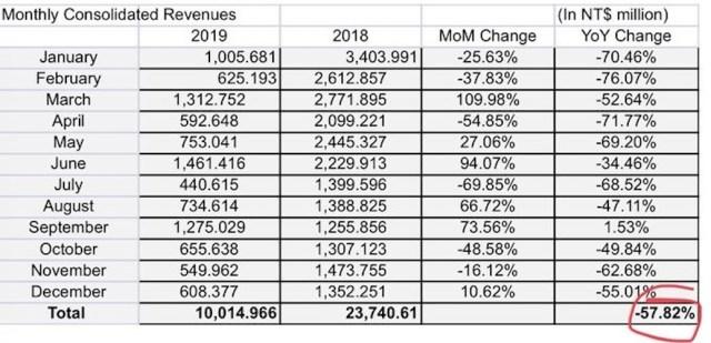HTC Revenue 2018 VS 2019