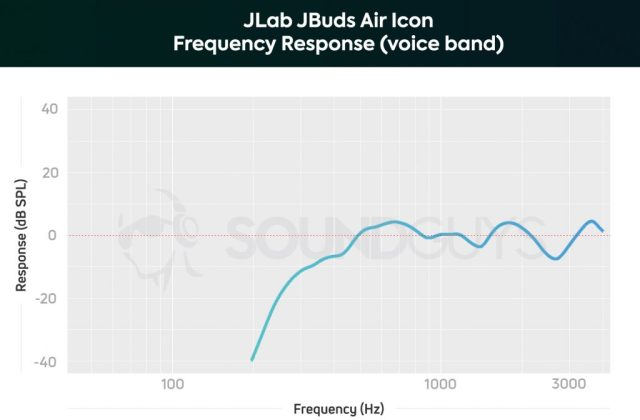 A chart depicting the JLab JBuds Air Icon microphone frequency response limited to the human voice.