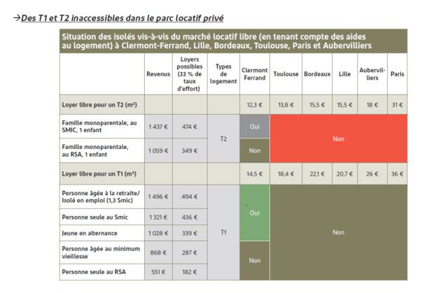 Extrait du rapport sur l'état du mal-logement en France 2020 - Fondation Abbé Pierre