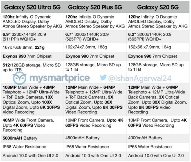 Samsung Galaxy S20, S20+, and S20 Ultra full specs leak