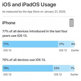 iOS and iPadOS usage