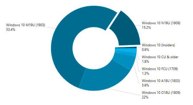 AdDuplex – Parts de marché des différentes versions de Windows 10 en janvier 2020