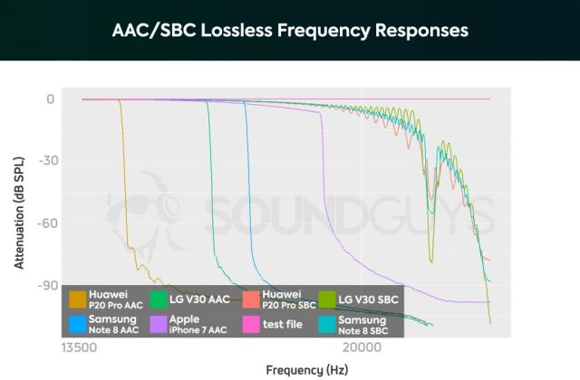 best AirPods alternatives - A chart showing the frequency response performance of the AAC Bluetooth wireless codec.