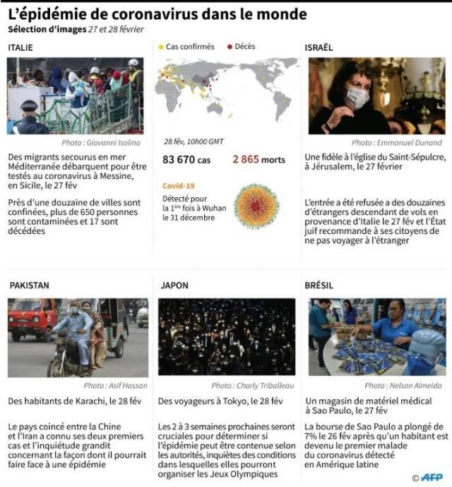 Graphique sur l'expansion du coronavirus, avec une sélection d'images prises à travers le monde ( AFP / )