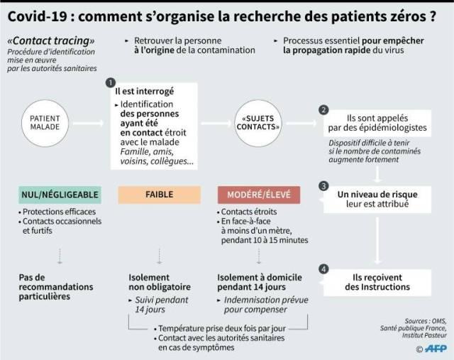 Comment s'organise la recherche des patients zéros à l'origine de contaminations multiples du Covid-19 ( AFP / )