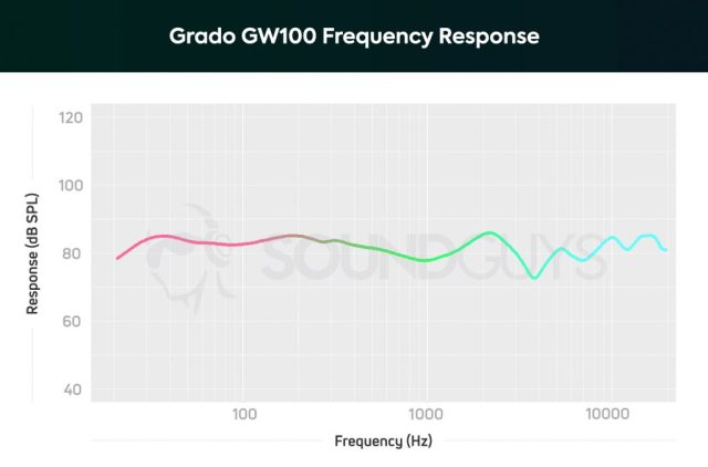 A chart showing the note emphasis and frequency response of the Grado GW100 open-back wireless headphones.