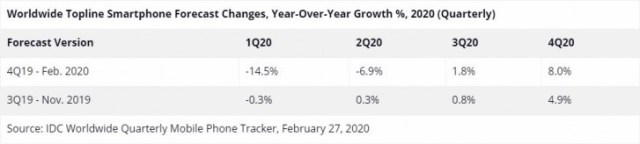 IDC: Smartphone market expected to decline by 10.6% in H1 2020