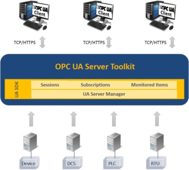 OPC UA Server Toolkit Architecture